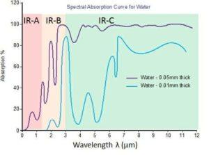 Heat absorbtion of water