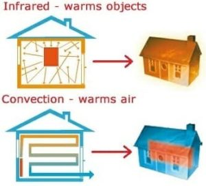 Infrared versus Convection: Heat Transfer Fundamentals