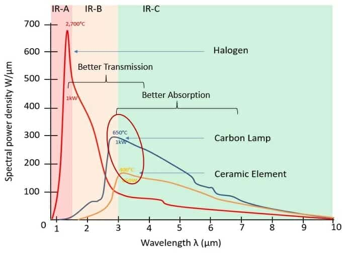 Characteristics of the different types of infrared as far as they affect comfort heating. Hotter wavelengths are more transmissive (cover greater distance but use a lot of energy up). Longer wavelengths are better absorbed (but have to be placed closer).