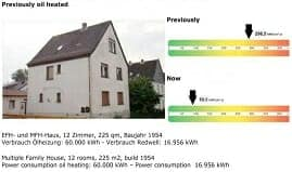 Herschel Infrared comparison against fossil fuel boilers